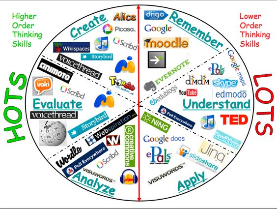 Via @AuntyTech Bloom's...and Technology Integration LOTS, HOTS and Webtools #elemchat