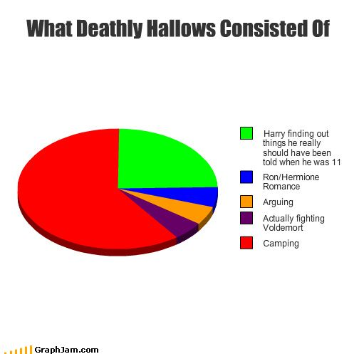 Pretty much true. XD Although you could count the camping as part of the fighting voldemort because they're looking for the horcruxes which are parts of voldemort.
