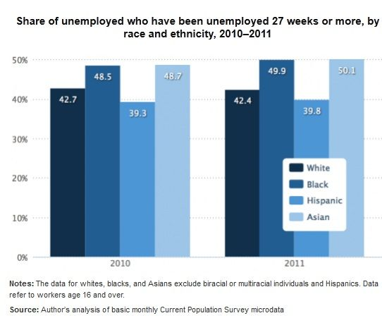 Asian Americans and Unemployment during the Great Recession (click thru for analysis)