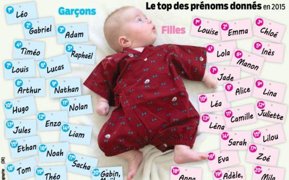 Le Top des prénoms donnés en 2015.  Prénoms : Louise et Léo plébiscités, Fraise et Nutella retoqués ! - Le Parisien