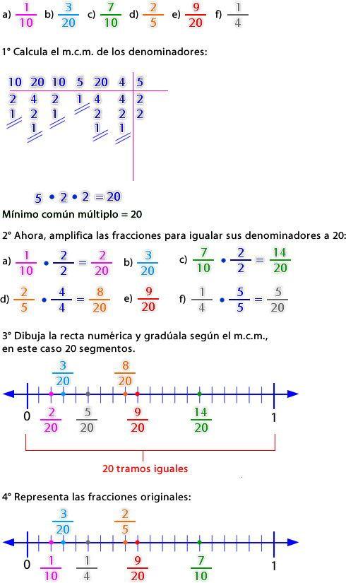Recta Numerica Fracciones Ejercicio Fracciones Recta Numerica Ejercicios De Fracciones