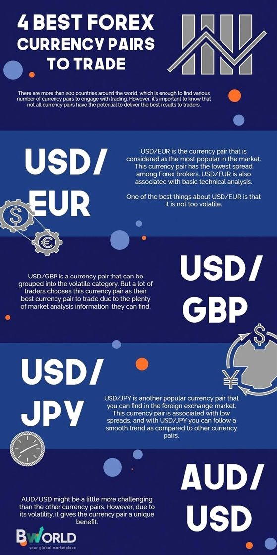 Forex Traders Read On For Some Solid Advice Forex Currency