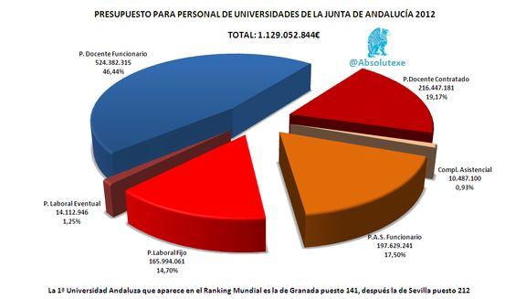 Desglose del Presupuesto de Personal de las Universidades Andaluzas para 2012