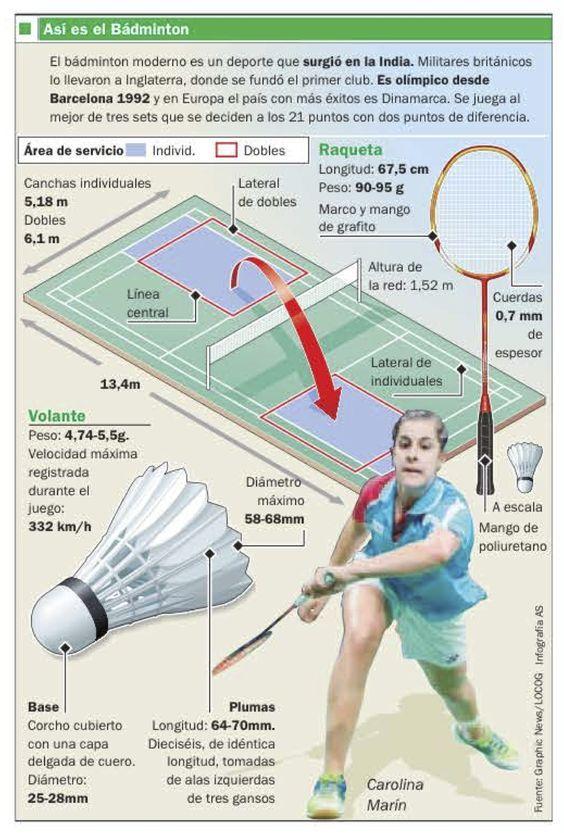 Infografia Sobre El Badminton Badminton Deportes De Raqueta Deportes Colectivos