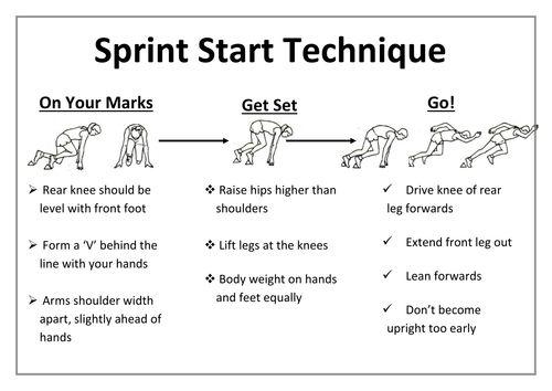 Sprint Start Technique. | Track and Field Fan | Pinterest
