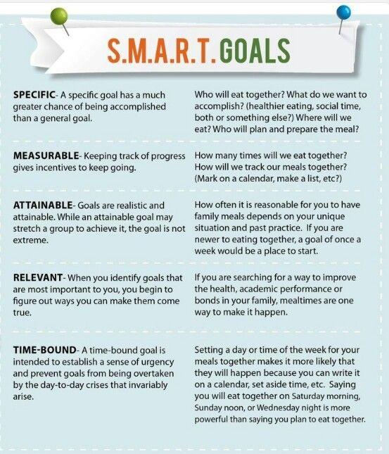 Smart goals nursing essays