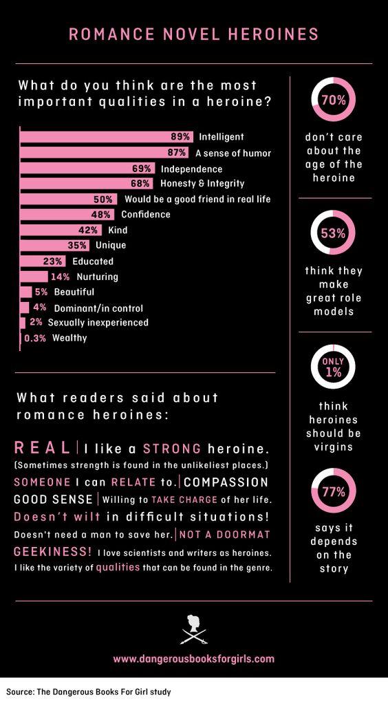 romance novel heroine stats | Datos recopilados por la escritora Maya Rodale para el libro Dangerous Books for Girls