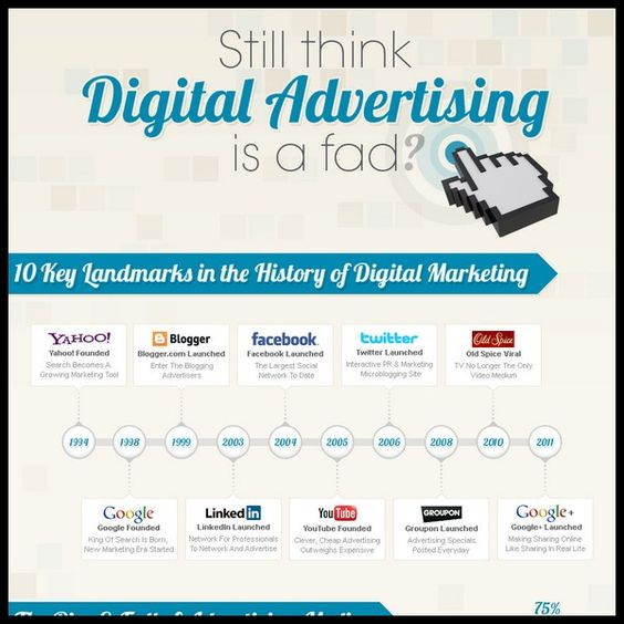 Still think Digital Advertising is a fad? [Infographic ...