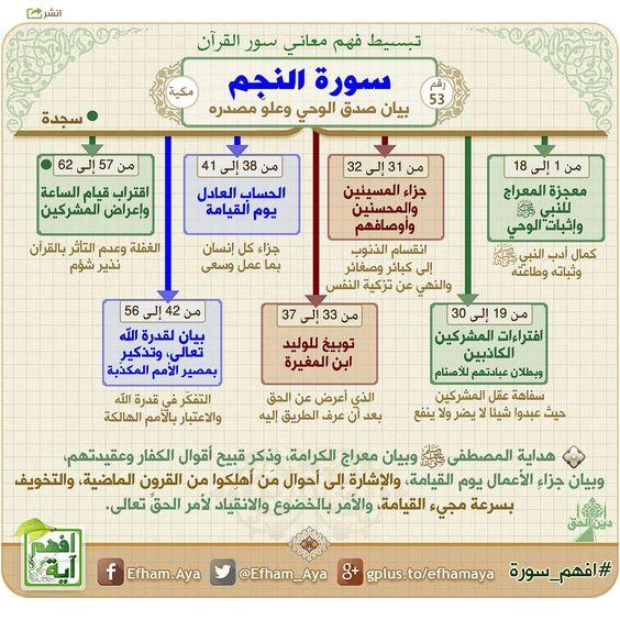 خرائط ذهنية لتبسيط فهم معاني سور القرآن الكريم 6fc9a455d2c841ba0f77f18b3db44635