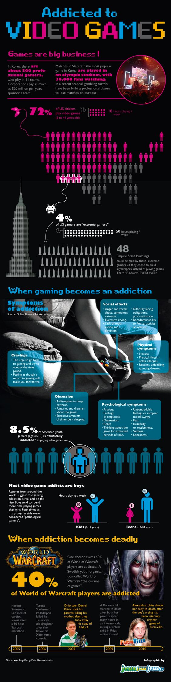 Video game addiction by Toca dos Jogos | Visit our new infographic gallery at visualoop.com/