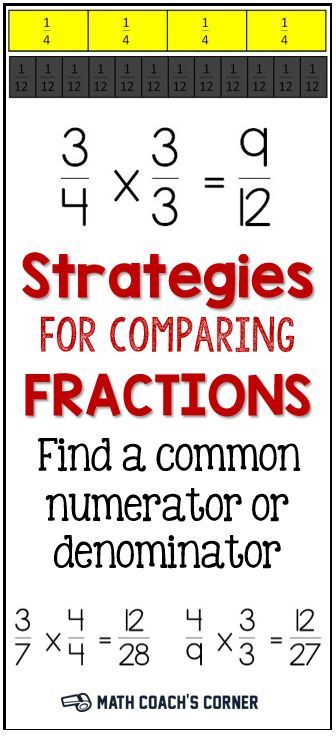Students need multiple strategies for comparing fractions, and they need to understand the reasoning behind the algorithm for creating equivalent fractions.
