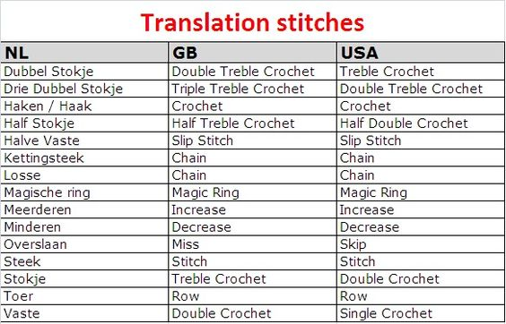 Crochet Terms : ... from Dutch to British English and American English crochet terms
