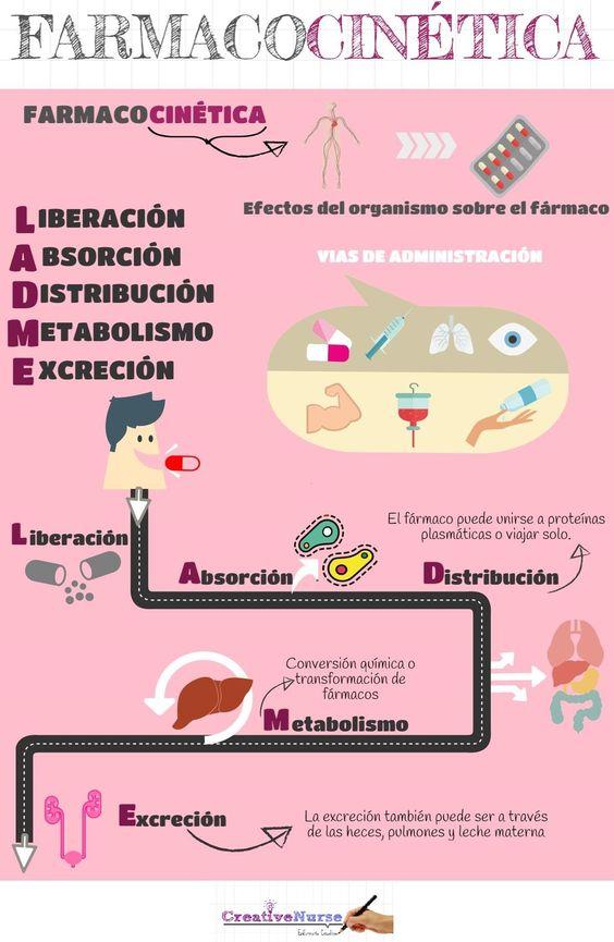 ENFERMERIA  FARMACOCINETICA