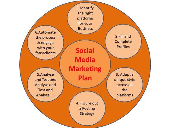 Get a social media marketing plan! #SocialMediaMarketing #socialmedia #DigitalMarketing #onlinemarketing #business