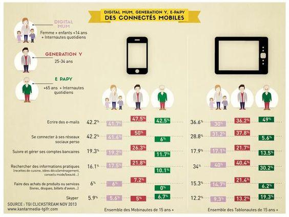 #Infographie #Digital Mum, Génération Y, E-papy: des connectés mobiles !