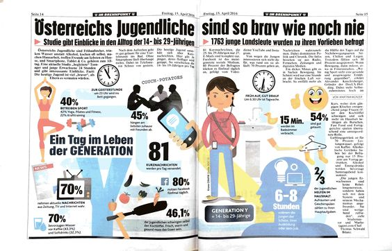 Die Kronen Zeitung berichtet über unseren Jugendtrend-Monitor.
