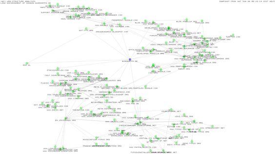 Die eigene Suche Visualisieren - bunkerFFM