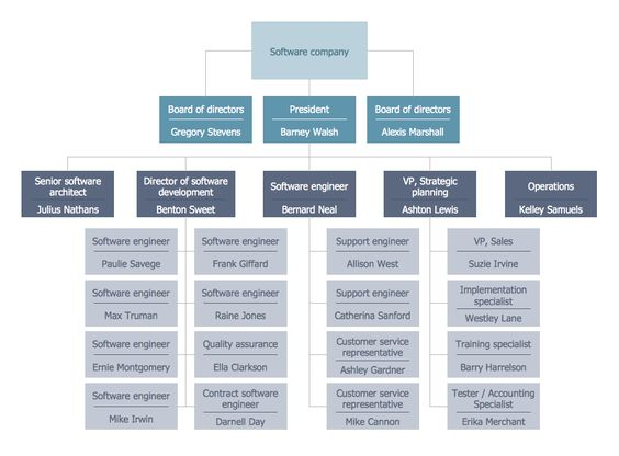 construction organizational chart template Construction Company - ics organizational chart