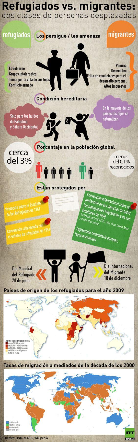 Refugiados vs. migrantes @actualidadrt
