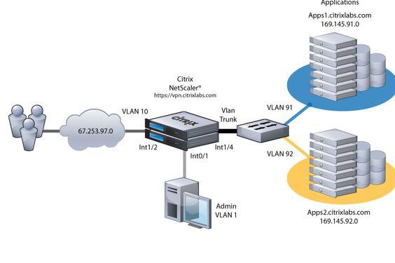 Network Diagrams Citrix  Sap  Netscaler  Citrix Community