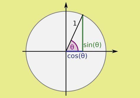 Integral Trigonometri Fungsi Beserta Contoh Soal Dan Jawaban Trigonometri Matematika Belajar