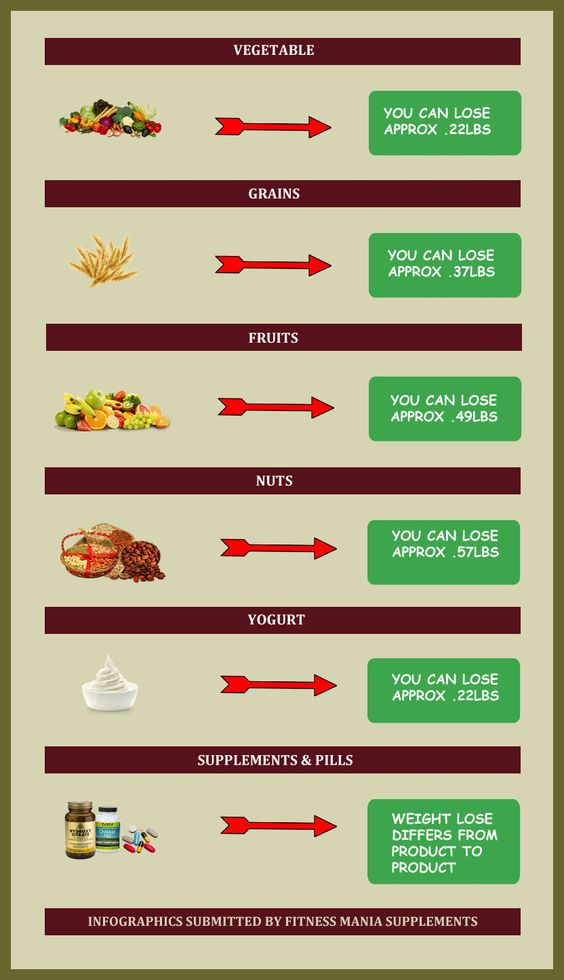 How to lose weight quickly - http://www.infographicsfan.com/how-to-lose-weight-quickly-2/