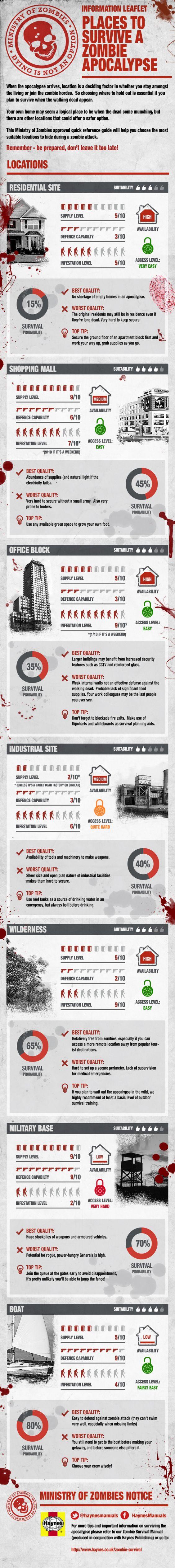 Places To Survive A Zombie Apocalypse #Infographic #Zombie