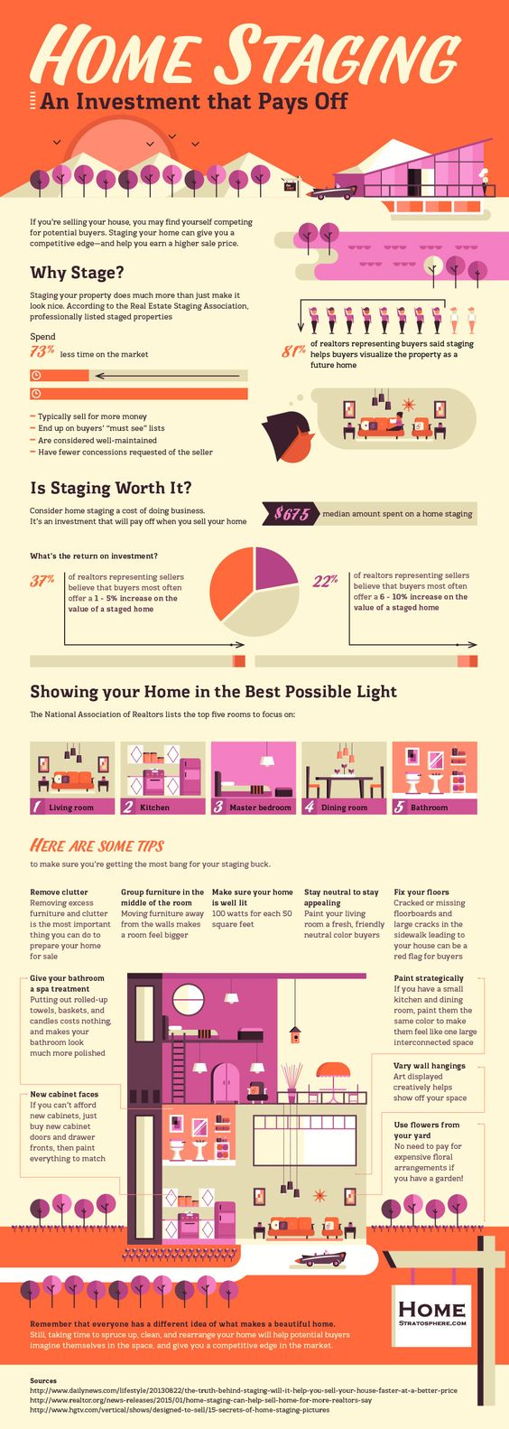 Home Staging Benefits and Tips