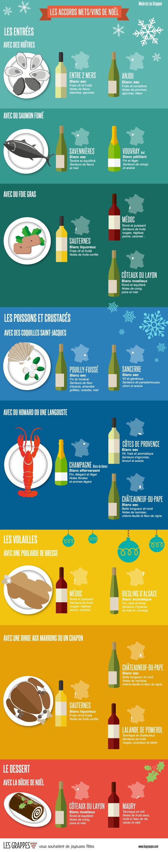 Les accors mets/vins de Noël par #lesgrappes