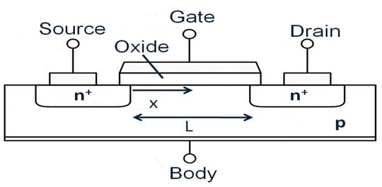The MOSFET works by electronically varying the width of a