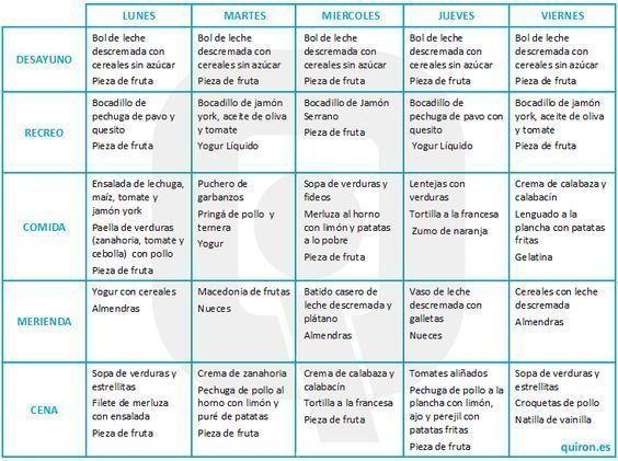 Dieta menu semanal para adelgazar rapido