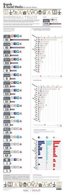 """La sintesi in infografica del report """"Brands & Social Media. Osservatorio su 100 aziende e la comunicazione sui social media in Italia"""" realizzato da OssCom e Digital PR."""