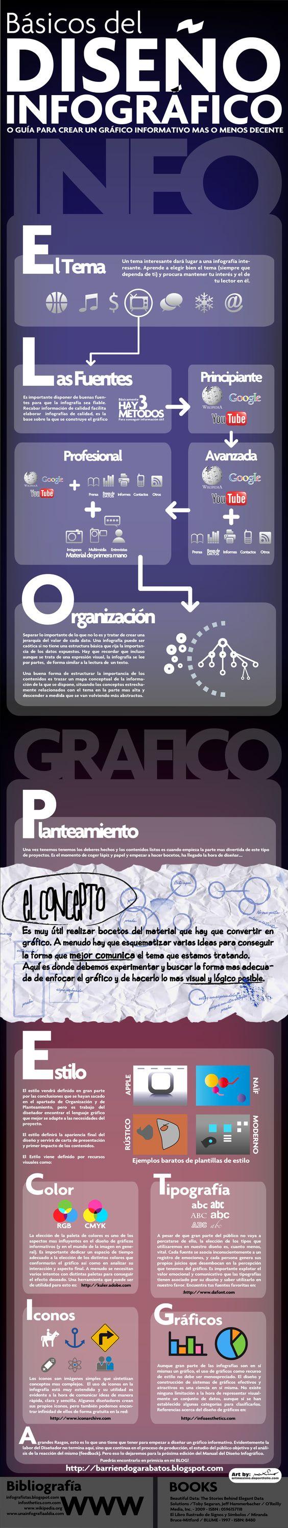 Infografía en español con guía para crear una infografia