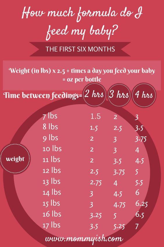 Feeding chart based on weight/time elapsed | Baby Stuff ...