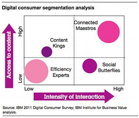Leben im Netz – IBM- #Studie identifiziert vier digitale Persönlichkeitstypen