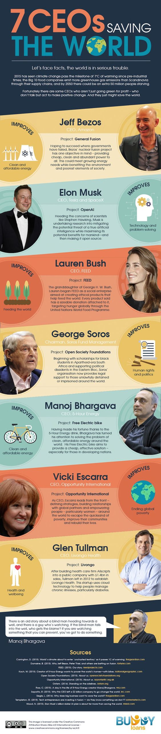Buddy Loans, infographic, reader submitted content, CEOs saving the world, jeff bezos, elon musk, lauren bush, george soros, manoj bhargava, vicki escarra, glen tullman,