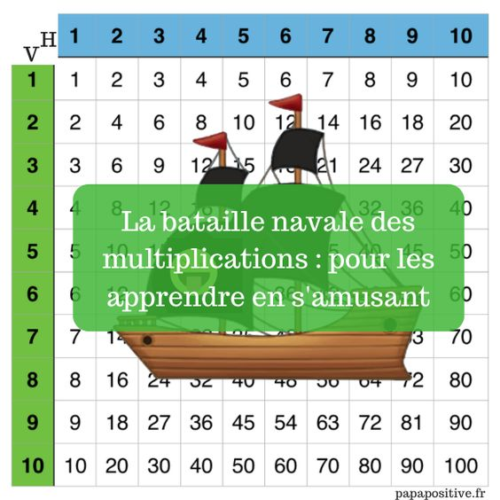 Gal re la m morisation des tables de multiplication - Apprendre les tables de multiplications en s amusant ...