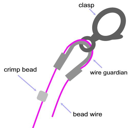 wire guards would be good for ceiling fan pulls If you don't know how much wiggle room a clasp needs, use a wire guard for perfect crimp placement. Gently squeeze ends of guard together, snug crimp to guard, flatten crimp with chainnose pliers. Then use the crimp tool to round the crimp. Add a crimp cover....perfect professional finish.
