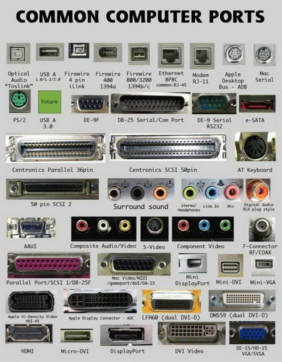 Identify And Name The Ports On The Back Of Your Computer - Easy Chart To Read and Understand