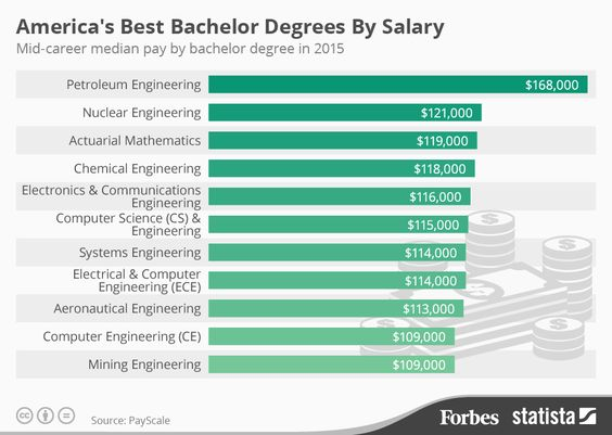 http://www.besteducationservice.com/2016/08/top-11-americas-best-bachelor-degrees.html: