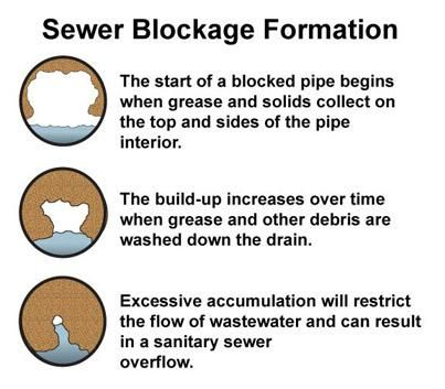 Putting fats, oils, and grease down the drain can result in sewer blockage.
