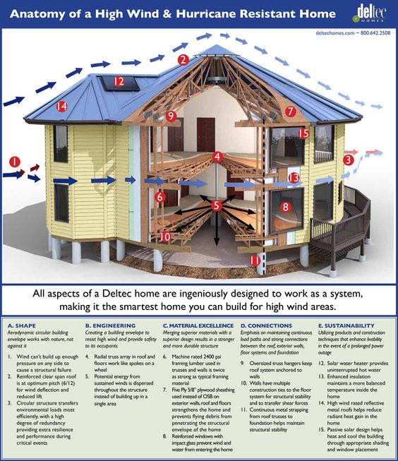 Anatomy Of A High Wind amp Hurricane Resistant Home If You