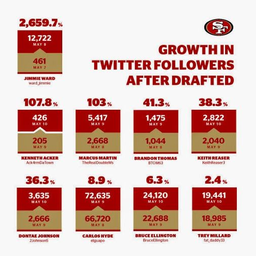The NFL Draft leads to huge Twitter gains for the #49ers draft class. …