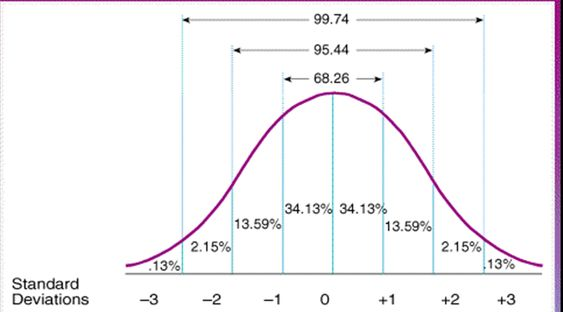 Standard Scores Iq Chart    Use The Normal Distribution To Find