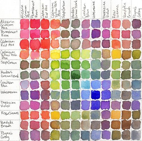 Color mixing chart i like how one watercolor dab is for Different paint colors