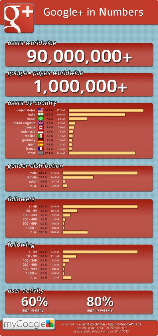 #Google+in numbers: Based on @CircleCount, January 2012