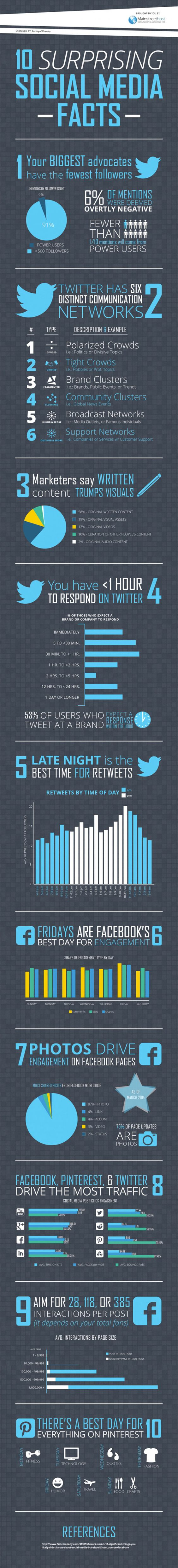 10 Surprising Things You Should Know About #SocialMedia #Infographic Did you know Fridays are funny on #Pinterest? Or that brands have one hour to respond to someone on Twitter? Or that Twitter has six distinct communication networks?