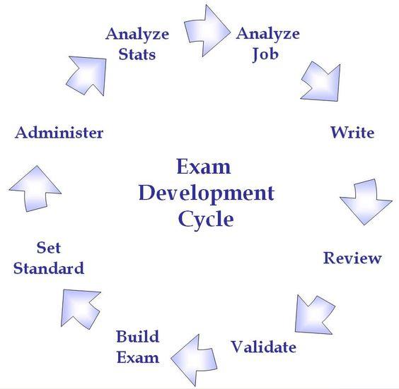 Infographic Job Analysis  Job Analysis Forms    Job