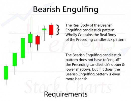 Stock Market Basics Candlestick Patterns Toughnickel Stock