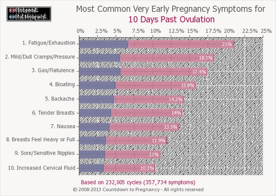 100+ 10 Days Dpo Symptoms – yasminroohi